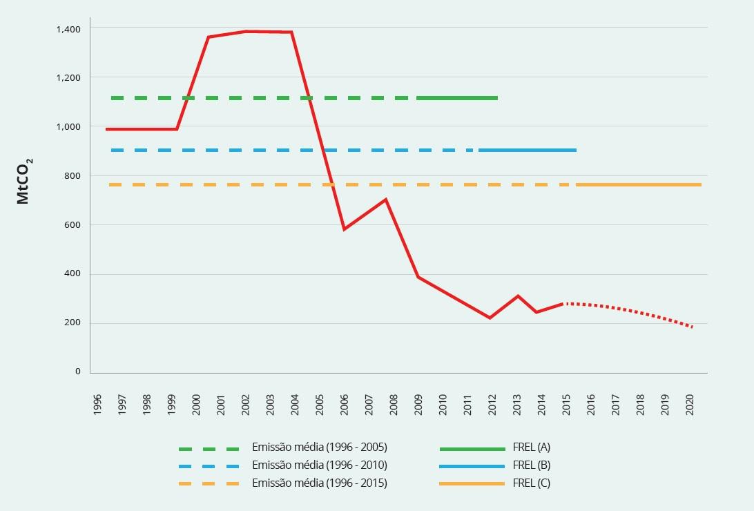 Nível de referência de emissões florestais