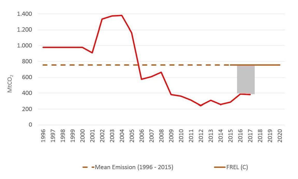 Resultados de redução de emissões no bioma Amazônia