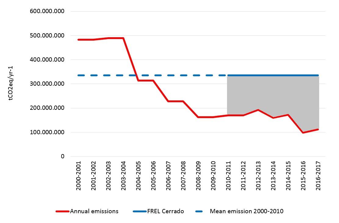 Redução de emissões no Cerrado