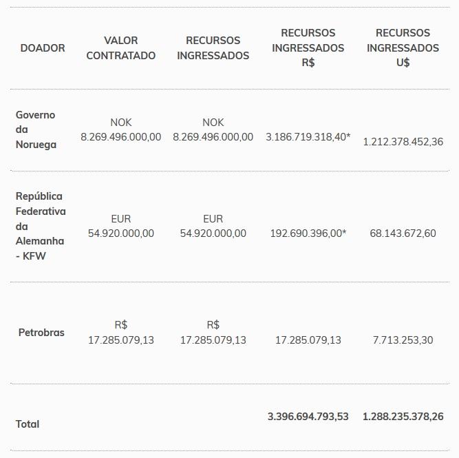 Fundo Amazônia atinge R$  1 bilhão em desembolsos